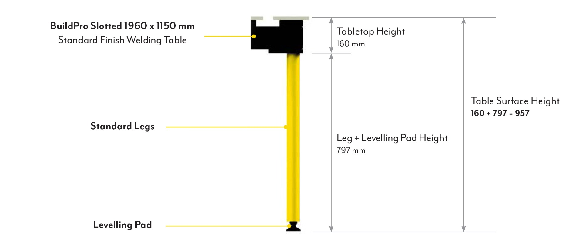 Calculate a buildpro table surface height